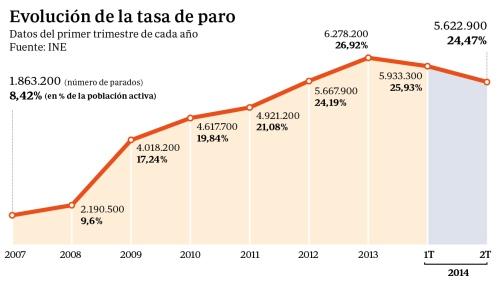 Gráfica elaborada por ABC en la que se ve claramente que con Rajoy subió el paro más aún que con Zapatero