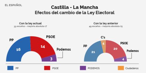 español.castilla-lamancha