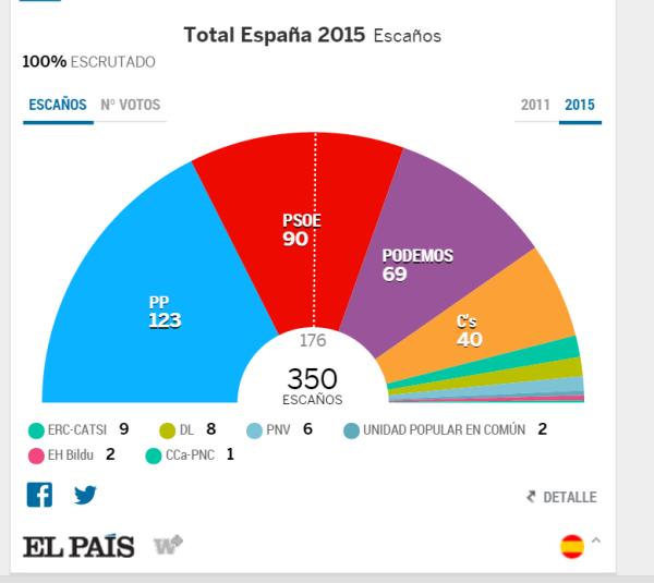 elecciones.generales.2015