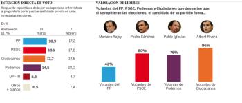 Las encuestas de El País para Metroscopia en su propio espejo