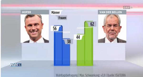 austria-porcentajes